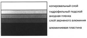 4-iz-chego-sostoit-ofsetnyj-alyuminij-300x132-7428470