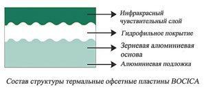 5-iz-chego-sostoit-ofsetnaya-plastina-bocica-300x132-5296699